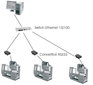 DNC Ethernet